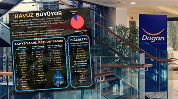 Doğan Holding, medya grubunun satışı için Demirören ile görüşmelere başlandığını duyurdu