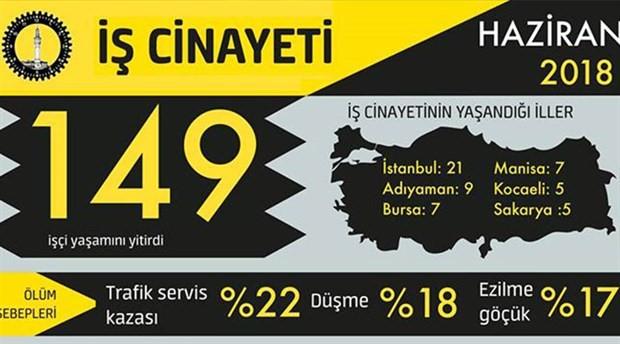İSİG: Haziranda en az 149 işçi, iş cinayetlerinde yaşamını yitirdi