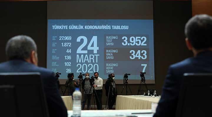 Sağlık Bakanlığı'nın paylaştığı koronavirüs tablosuna göre Türkiye'de son durum