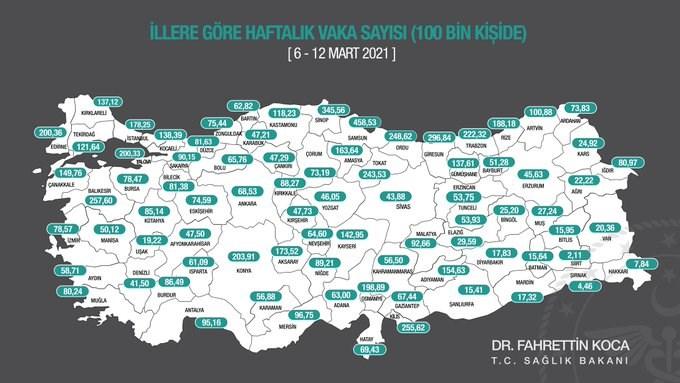 Haftalık koronavirüs vaka sayısı 58 ilde arttı, 23 ilde azaldı
