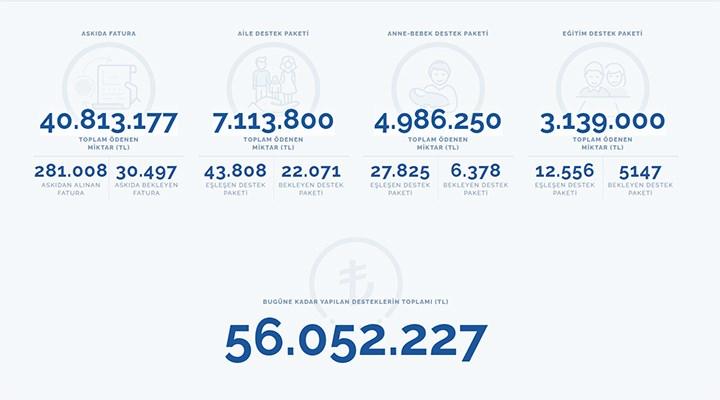 İBB'nin askıda fatura dayanışmasında 41 milyon liraya ulaşıldı