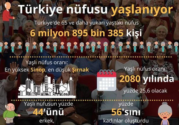 Türkiye'de 100 yaşını aşan 5 bin 416 kişi yaşıyor