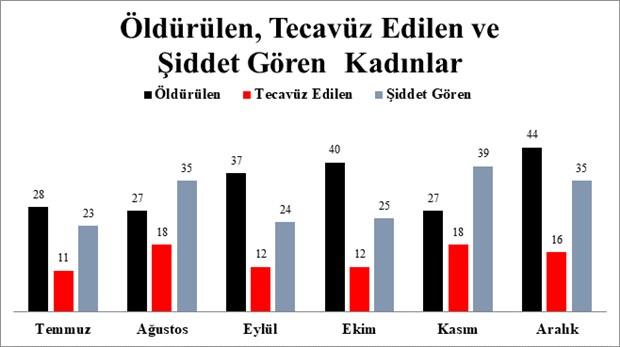chp-den-turkiye-de-kadin-cinayetleri-raporu-513825-1.