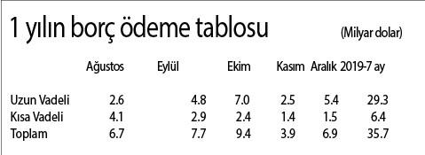 turkiye-nin-dis-borclarinin-anatomisi-513651-1.