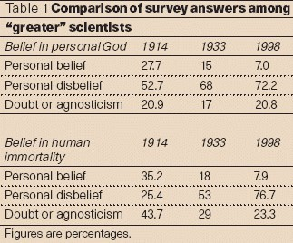 bilim-insanlari-arasinda-inanclar-ve-ateizm-525224-1.