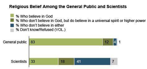 bilim-insanlari-arasinda-inanclar-ve-ateizm-525225-1.