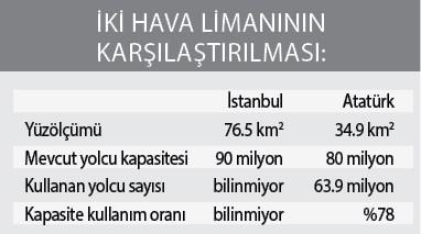 dunyanin-en-buyuk-havalimani-istanbul-havalimani-mi-526211-1.
