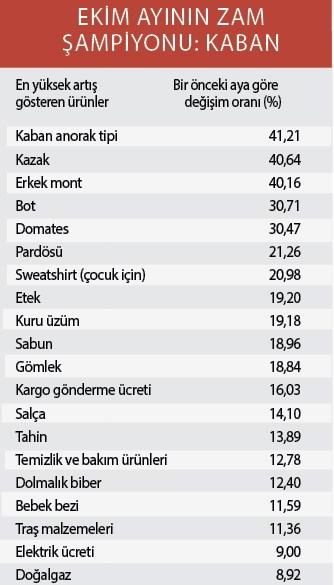 enflasyon-hiz-kesmiyor-527915-1.