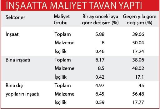 insaatta-maliyet-tavan-yapti-533908-1.