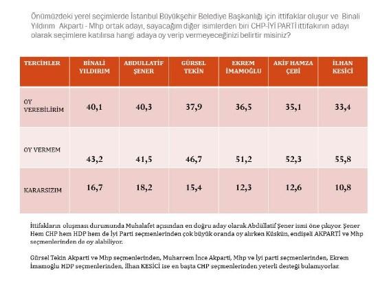 istanbul-da-akp-icin-tehlike-canlari-caliyor-533794-1.