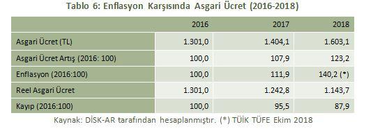 asgari-ucret-net-2800-tl-olmali-538014-1.