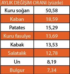 garibanin-sepeti-ucuzlamiyor-538024-1.