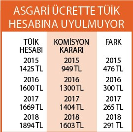 asgari-ucrette-kritik-gorusme-544165-1.