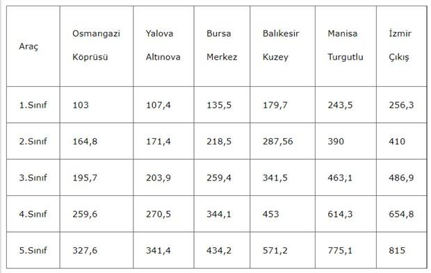 istanbul-izmir-otoyolu-nun-kamyonlara-maliyeti-dudak-ucuklatiyor-610662-1.