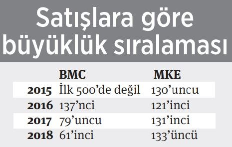makina-kimya-eridi-sancak-in-bmc-si-buyudu-617859-1.