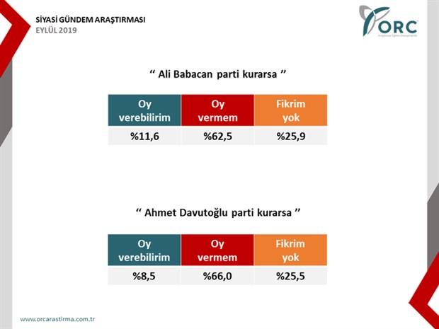 orc-anketi-akp-yuzde-30-a-dustu-622839-1.