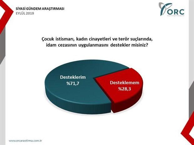 orc-anketi-akp-yuzde-30-a-dustu-622840-1.