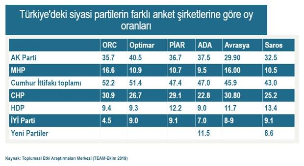 erdogan-i-baraji-dusurmeye-iten-anketler-631999-1.