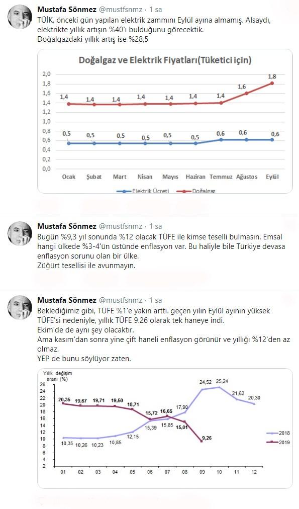 eylul-ayi-enflasyon-rakamlarinin-ardindan-ekonomistlerden-ilk-yorum-632587-1.