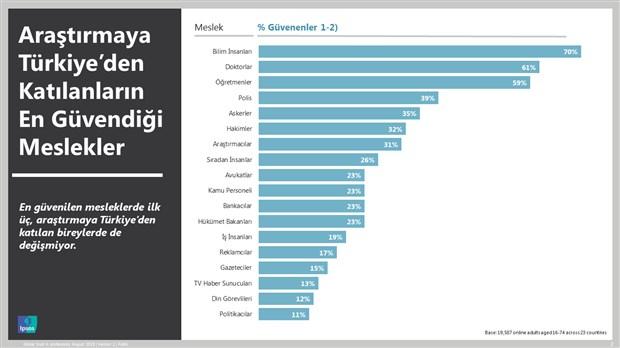 turkiye-de-yasayanlarin-en-az-guvendigi-meslekler-din-adamlari-ve-siyasetciler-637993-1.