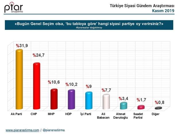 cumhurbaskanligi-secim-anketi-imamoglu-erdogan-i-gecti-656355-1.