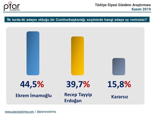 cumhurbaskanligi-secim-anketi-imamoglu-erdogan-i-gecti-656358-1.