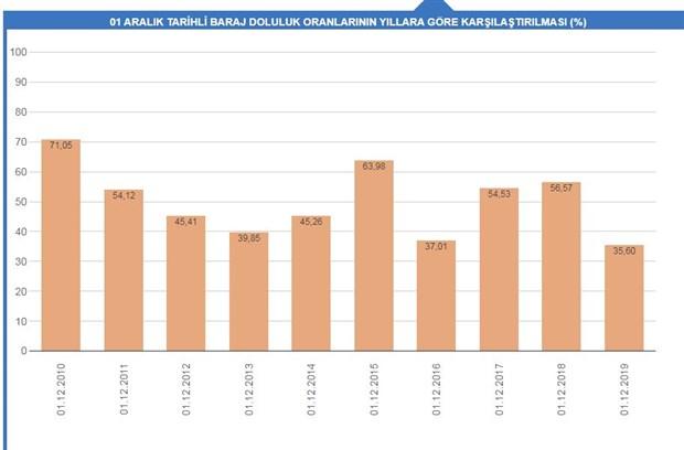 istanbul-da-barajlarda-doluluk-orani-son-10-yilin-en-dusuk-seviyesinde-656184-1.