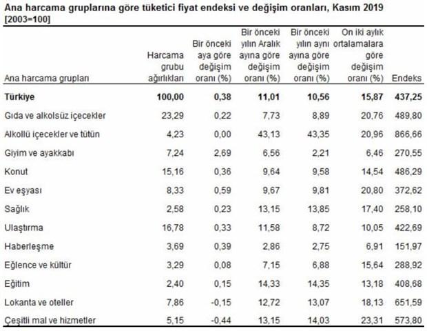 kasim-ayi-enflasyon-rakamlari-aciklandi-656772-1.