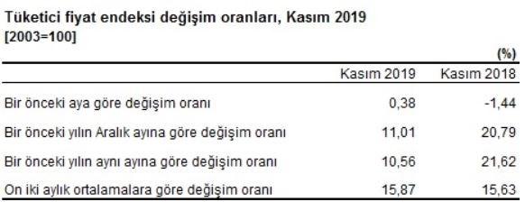 kasim-ayi-enflasyon-rakamlari-aciklandi-656786-1.