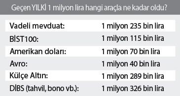 1-milyon-liraya-ayda-51-bin-lira-659537-1.