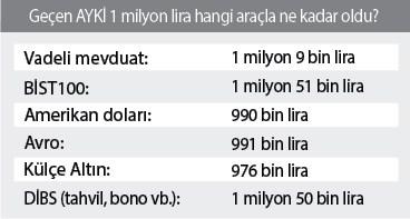 1-milyon-liraya-ayda-51-bin-lira-659538-1.