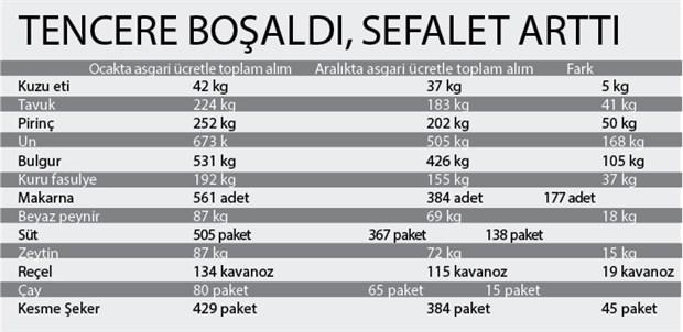 asgari-ucret-mutfakta-eridi-661023-1.