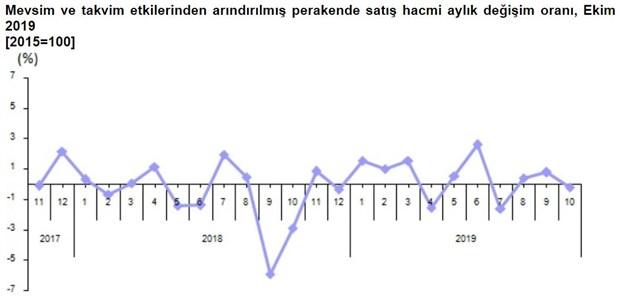 perakende-satis-hacmi-ekim-ayinda-0-2-azaldi-662132-1.