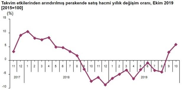 perakende-satis-hacmi-ekim-ayinda-0-2-azaldi-662133-1.