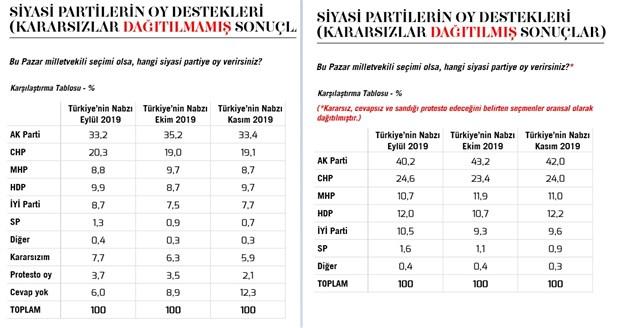 2016-dan-bu-yana-erdogan-yuzde-25-lik-destek-kaybetti-670640-1.