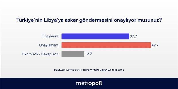 2016-dan-bu-yana-erdogan-yuzde-25-lik-destek-kaybetti-670643-1.