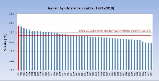 ekosfer-dernegi-2019-turkiye-nin-en-sicak-dorduncu-yili-671889-1.