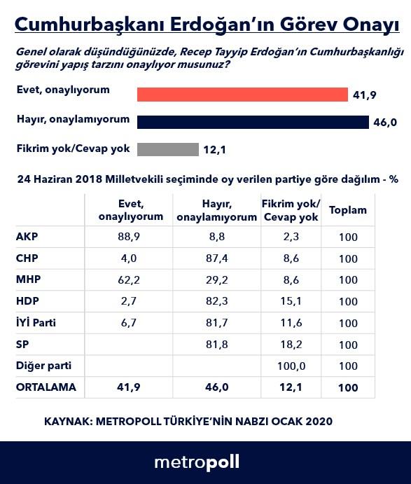 metropoll-anketi-erdogan-in-gorev-onayi-yuzde-41-9-a-dustu-683585-1.