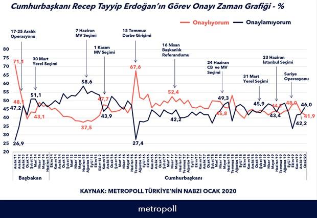 metropoll-anketi-erdogan-in-gorev-onayi-yuzde-41-9-a-dustu-683586-1.