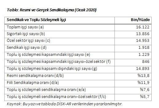sendikalasma-ve-toplu-pazarlikta-urkutucu-tablo-ozel-sektorun-yuzde-94-unde-sendika-yok-686024-1.