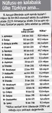 turkiye-de-irlanda-dan-daha-az-otomobil-satildi-birinin-83-milyon-digerinin-4-8-milyon-nufusu-var-690008-1.