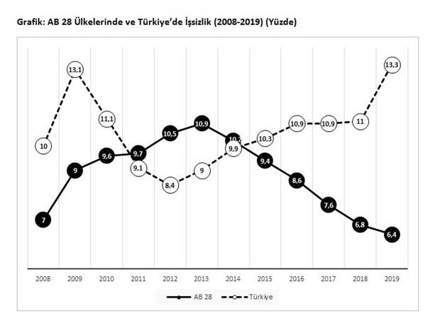issizlik-dunyada-dusuyor-turkiye-de-ise-artiyor-692033-1.