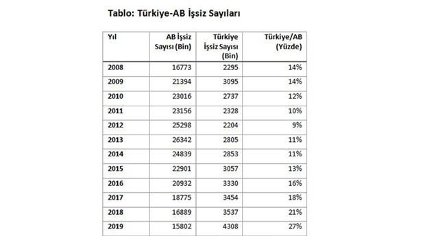 issizlik-dunyada-dusuyor-turkiye-de-ise-artiyor-692141-1.