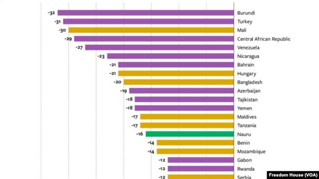 Dünyada Ekonomik Özgürlük Raporu 2020 ile ilgili görsel sonucu