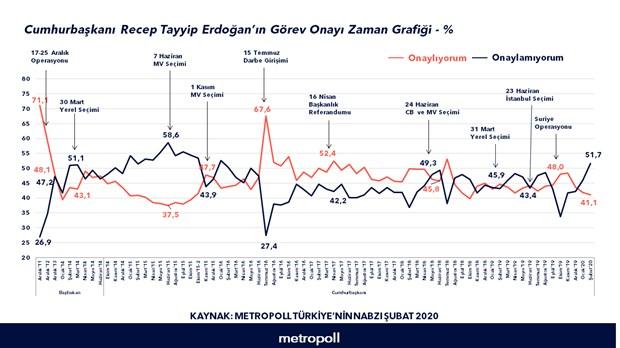 erdogan-in-gorev-onayi-dustu-yuzde-48-idlib-de-bulunmanin-yanlis-oldugunu-dusunuyor-696973-1.