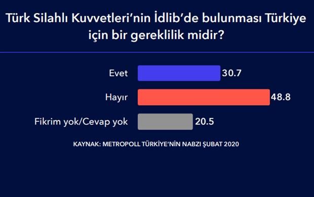 erdogan-in-gorev-onayi-dustu-yuzde-48-idlib-de-bulunmanin-yanlis-oldugunu-dusunuyor-696974-1.