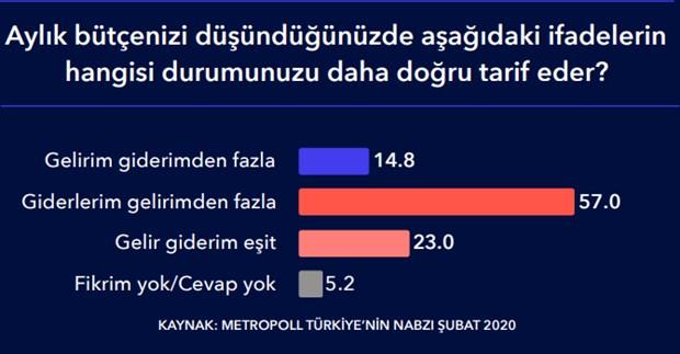 erdogan-in-gorev-onayi-dustu-yuzde-48-idlib-de-bulunmanin-yanlis-oldugunu-dusunuyor-696975-1.