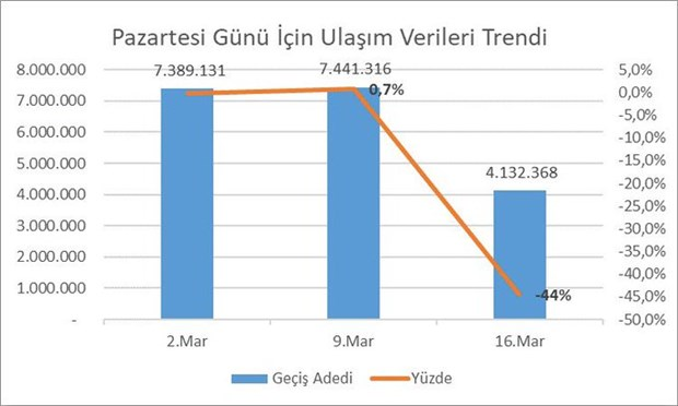 istanbul-da-toplu-ulasim-kullanma-oraninda-buyuk-dusus-702060-1.