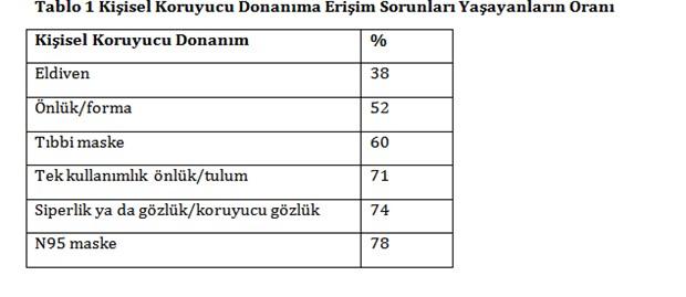 ttb-anket-yapti-saglik-calisanlari-buyuk-risk-altinda-705300-1.