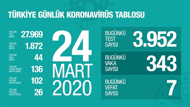 saglik-bakanligi-nin-paylastigi-koronavirus-tablosuna-gore-turkiye-de-son-durum-705996-1.